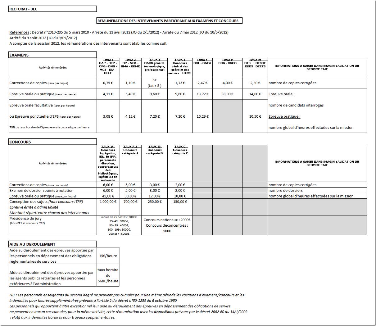 remuneration examens